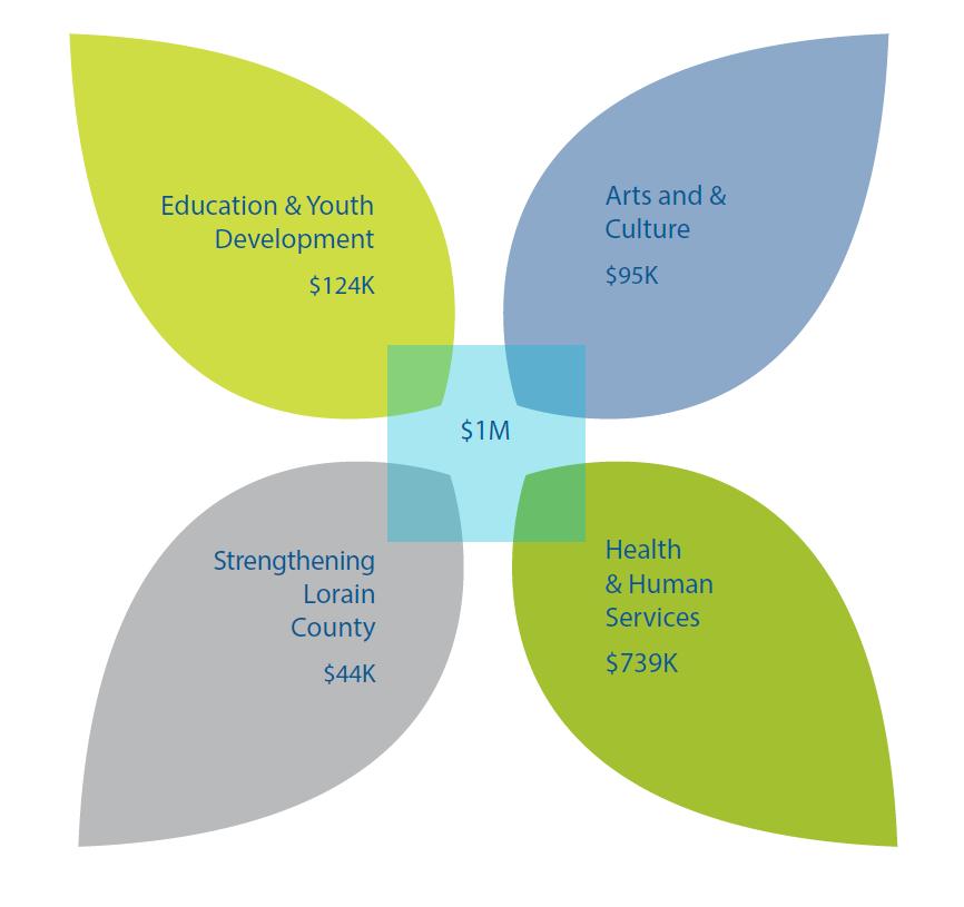 Grants Graphic